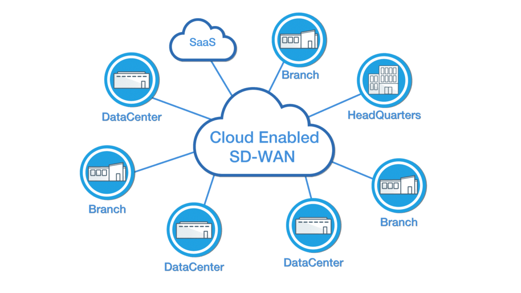 osigate-cloud-sd-wan-1024x576.png