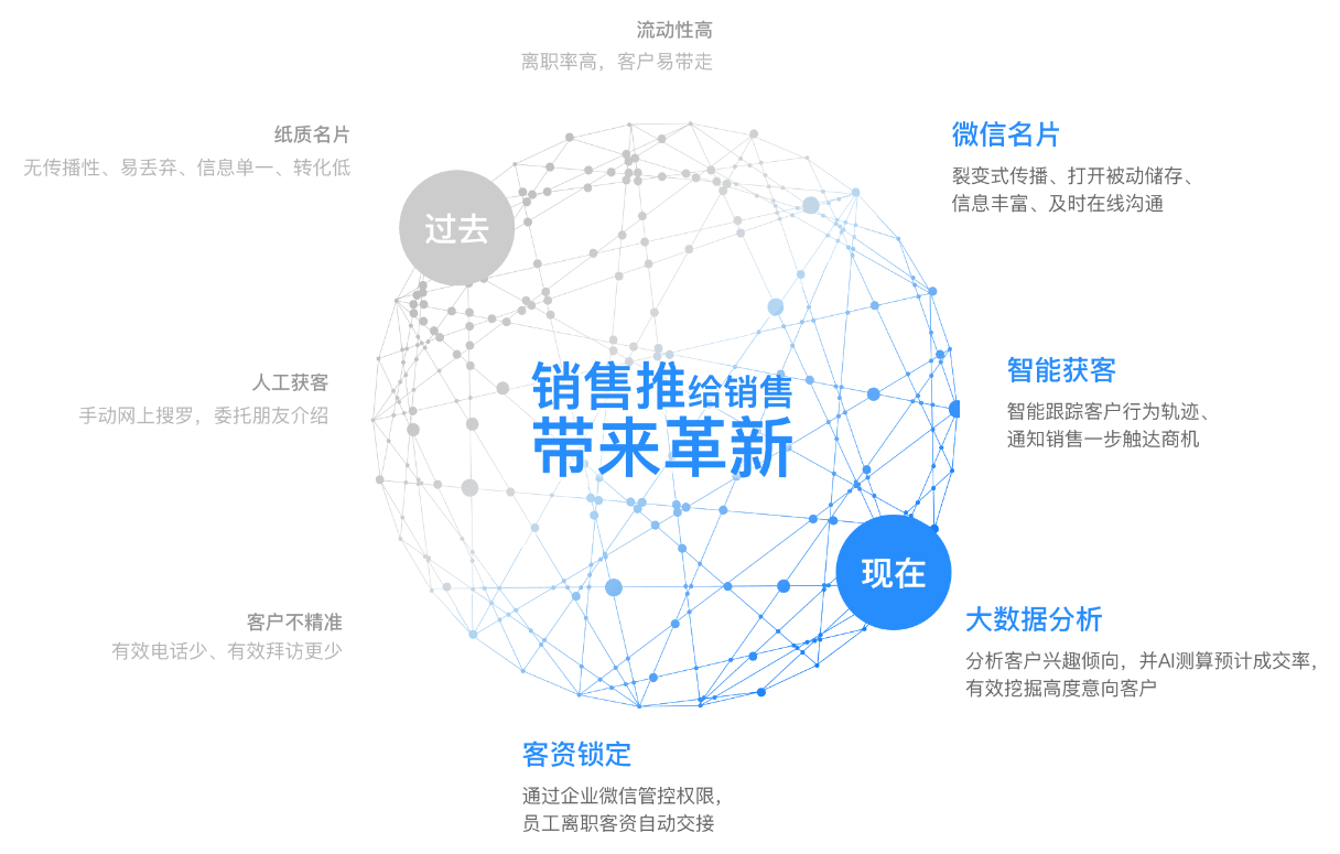 wechat_crm_breakthrough.png