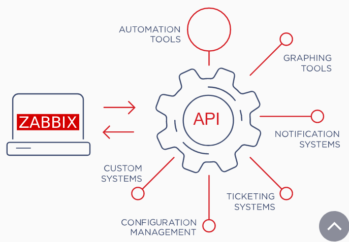 zabbix features overview_api.png