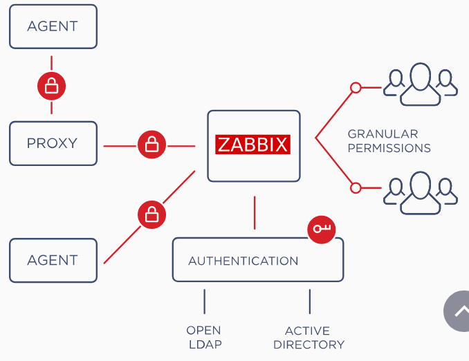 zabbix features overview_security and authentication.png
